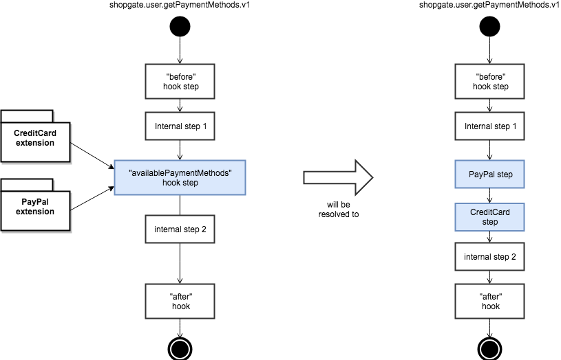 Step Insertion Deployment