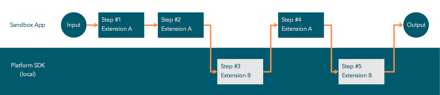 """""""Local extension step flow"""""""