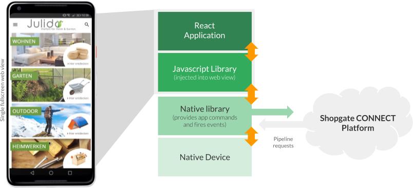 """""""App Architecture"""""""